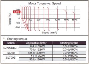 sj700_torque