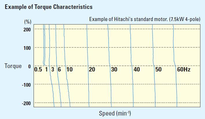 torque-characteristics